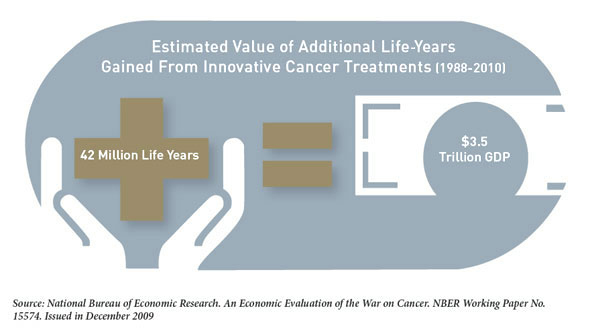 Estimated Value of Additional Life-Years